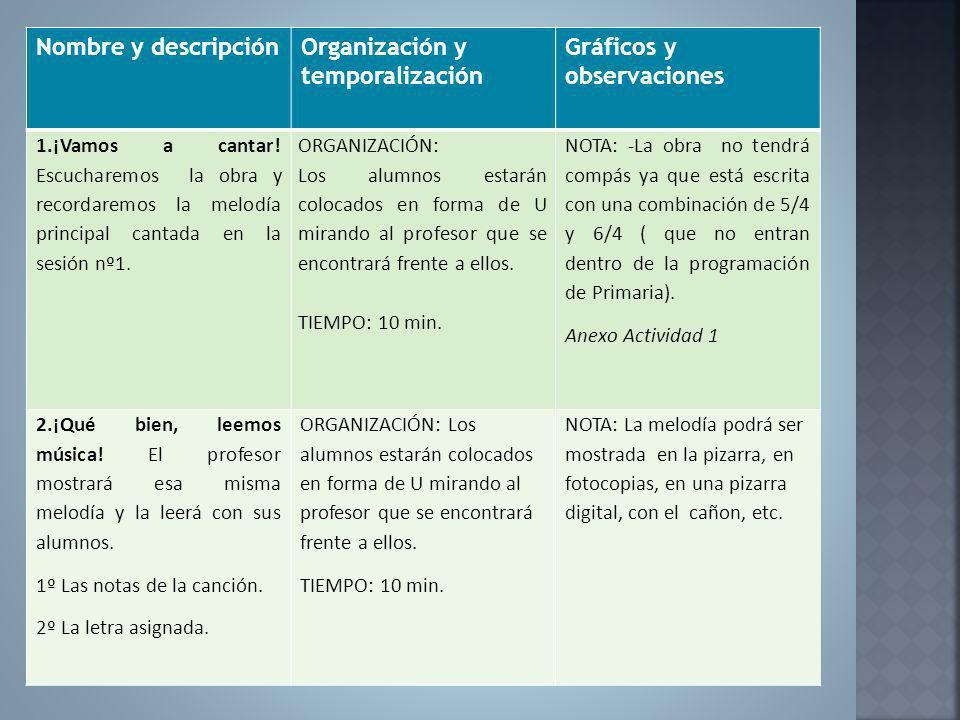 Organización y temporalización Gráficos y observaciones