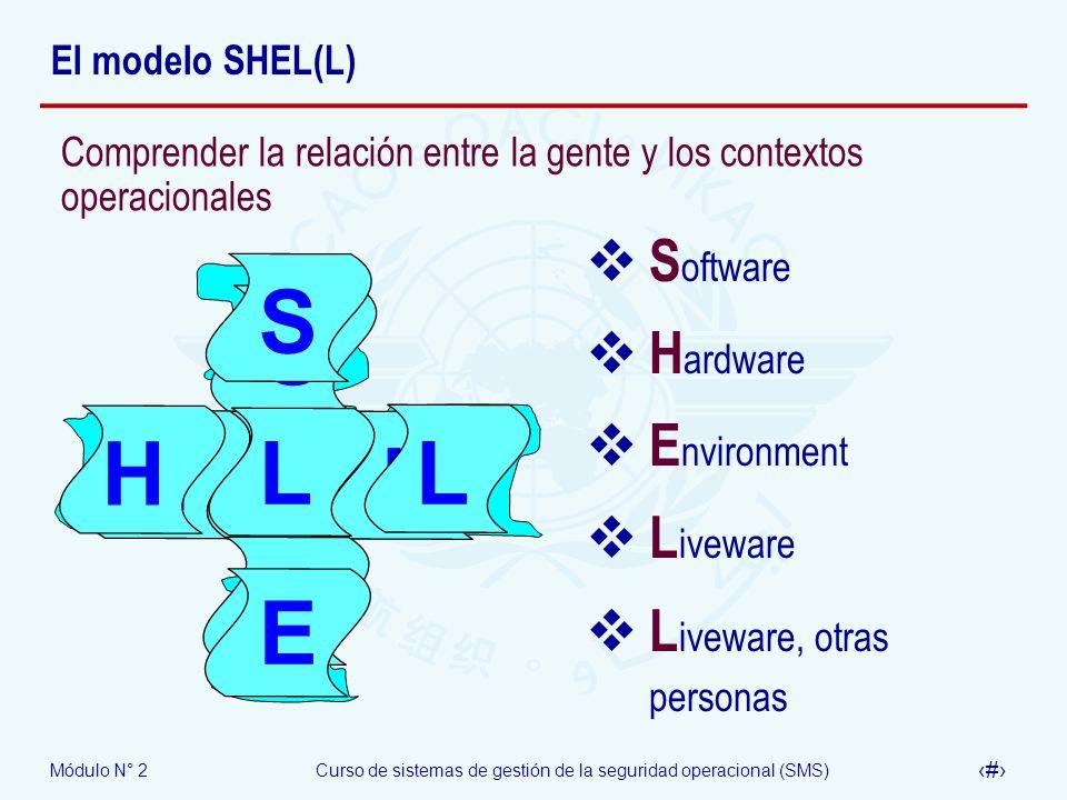 S H L E S S H L E H L L E Software Hardware Environment Liveware
