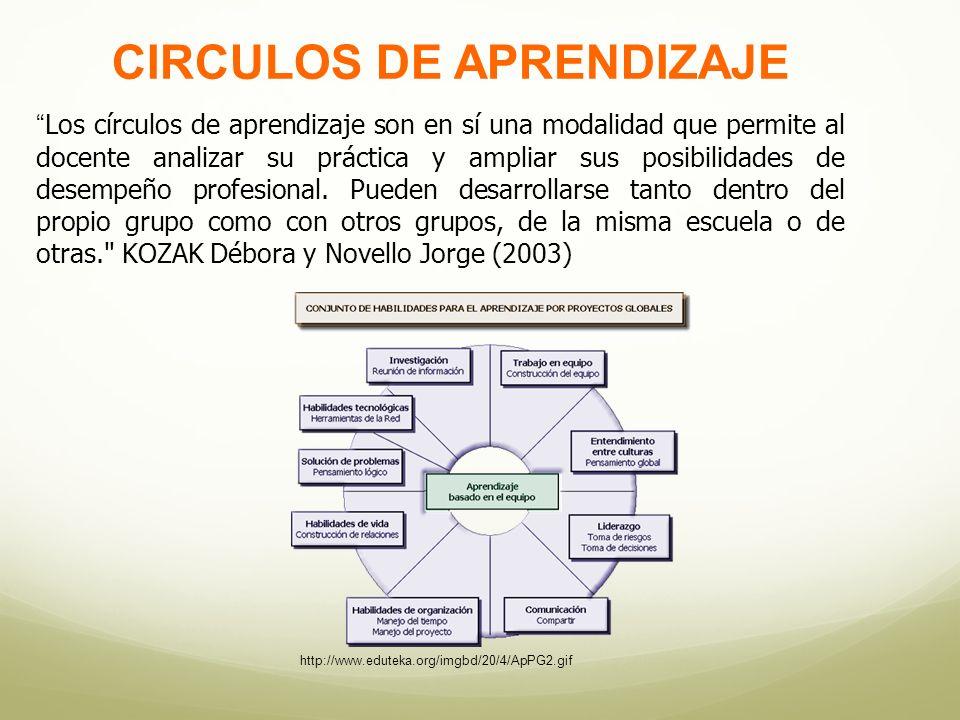 CIRCULOS DE APRENDIZAJE
