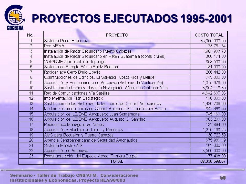 PROYECTOS EJECUTADOS 1995-2001