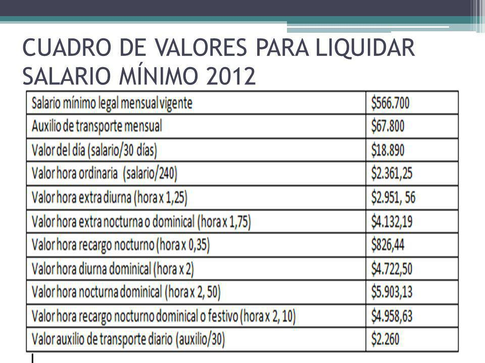 CUADRO DE VALORES PARA LIQUIDAR SALARIO MÍNIMO 2012