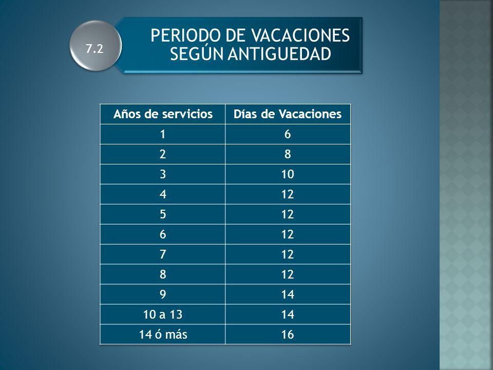 PERIODO DE VACACIONES SEGÚN ANTIGUEDAD