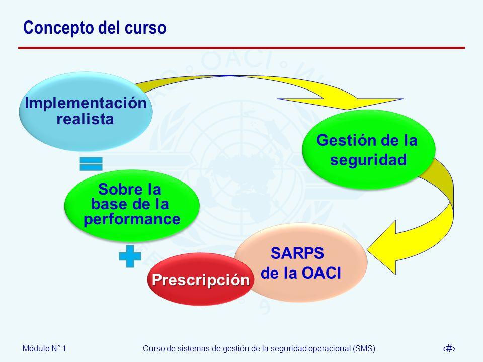 Concepto del curso Implementación realista Gestión de la seguridad
