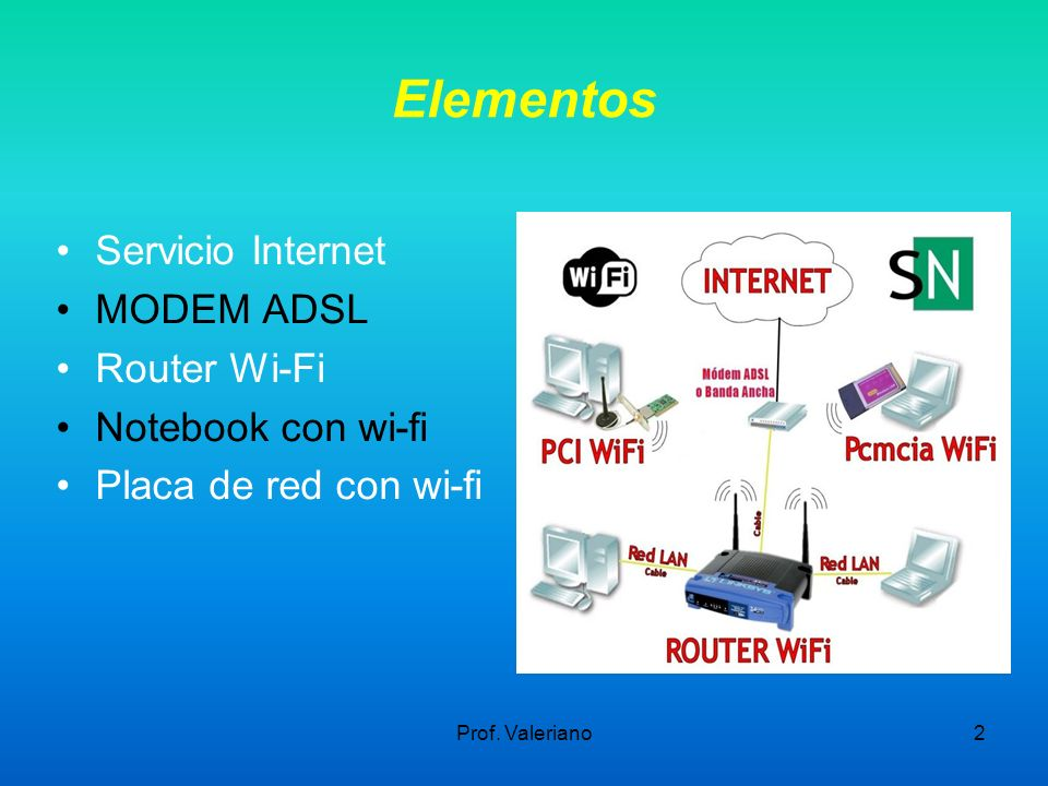 Elementos Servicio Internet MODEM ADSL Router Wi-Fi Notebook con wi-fi