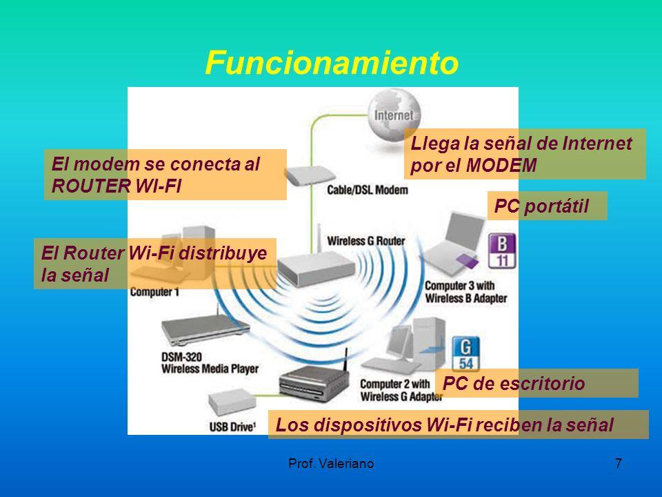 Funcionamiento Llega la señal de Internet por el MODEM