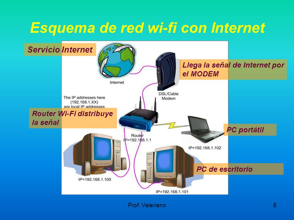 Esquema de red wi-fi con Internet