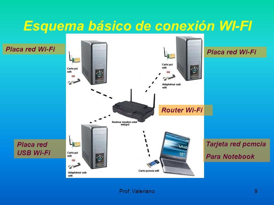 Esquema básico de conexión WI-FI