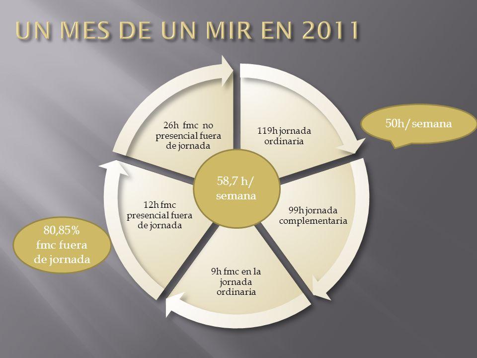 UN MES DE UN MIR EN 2011 50h/semana 58,7 h/ semana