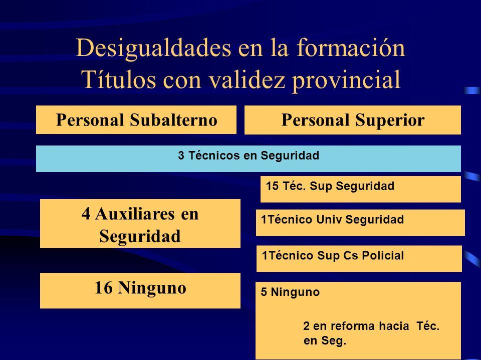 Desigualdades en la formación Títulos con validez provincial