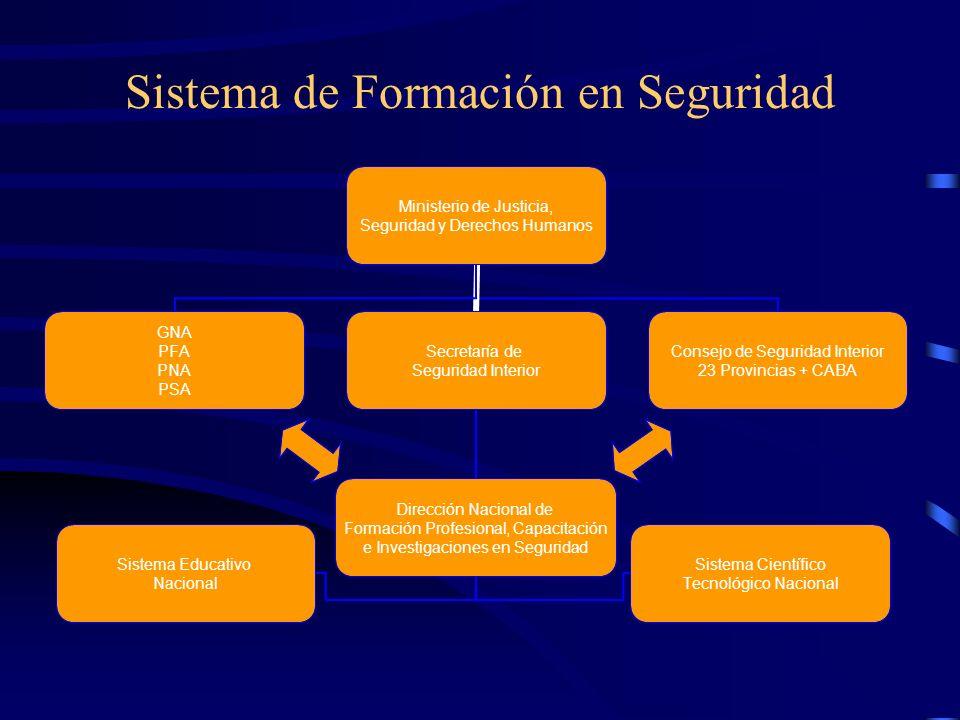 Sistema de Formación en Seguridad