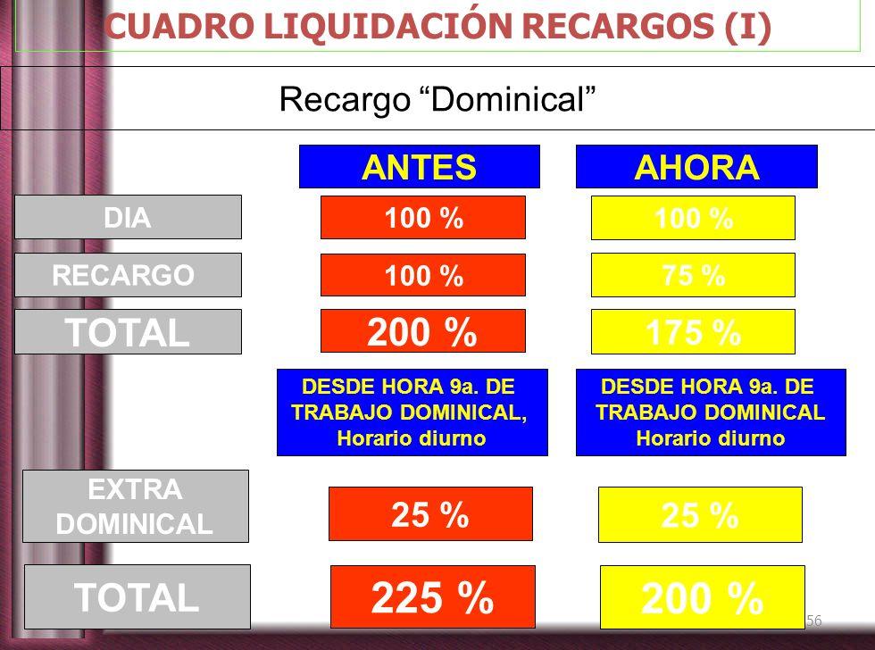 CUADRO LIQUIDACIÓN RECARGOS (I)