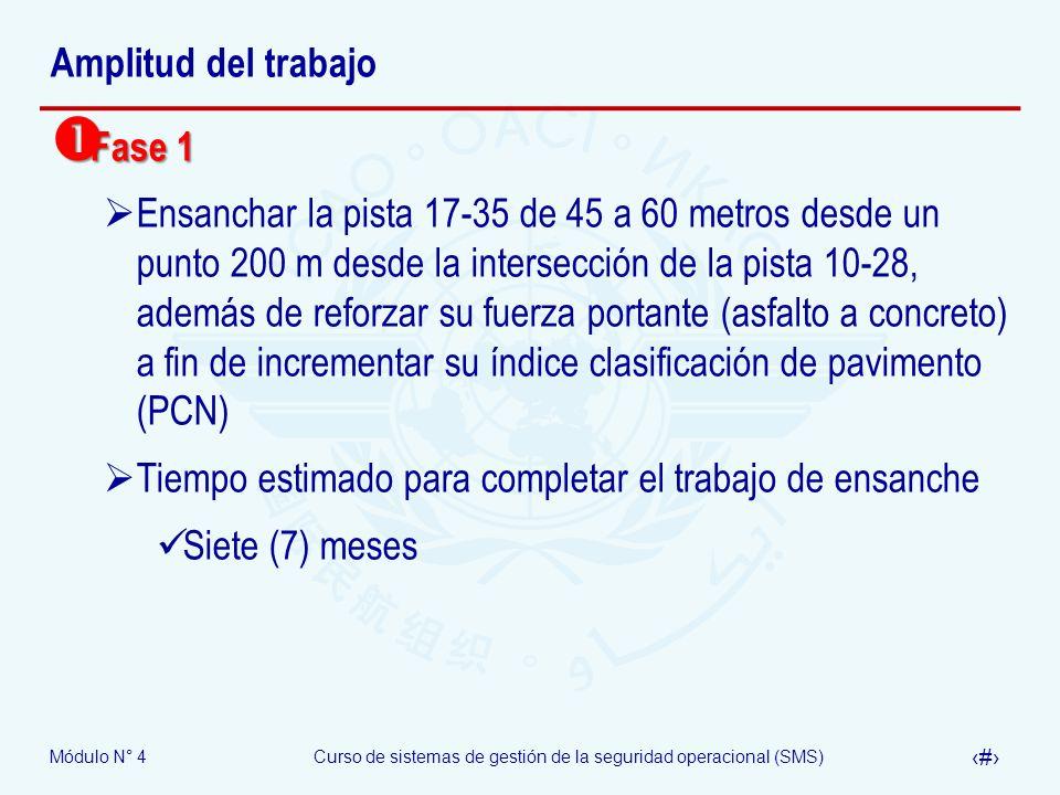 Amplitud del trabajoFase 1.