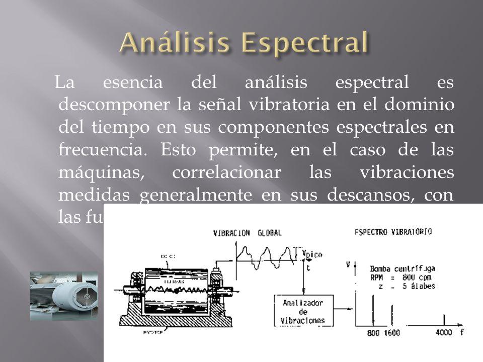 Análisis Espectral