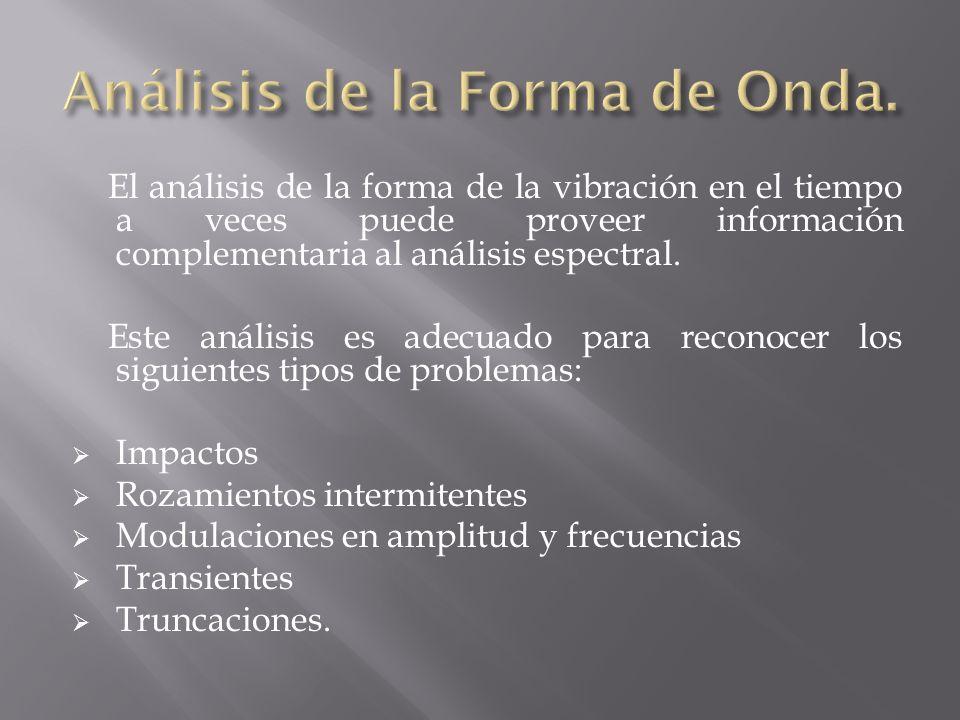 Análisis de la Forma de Onda.