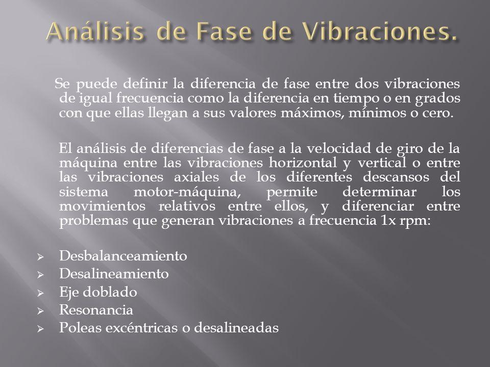 Análisis de Fase de Vibraciones.