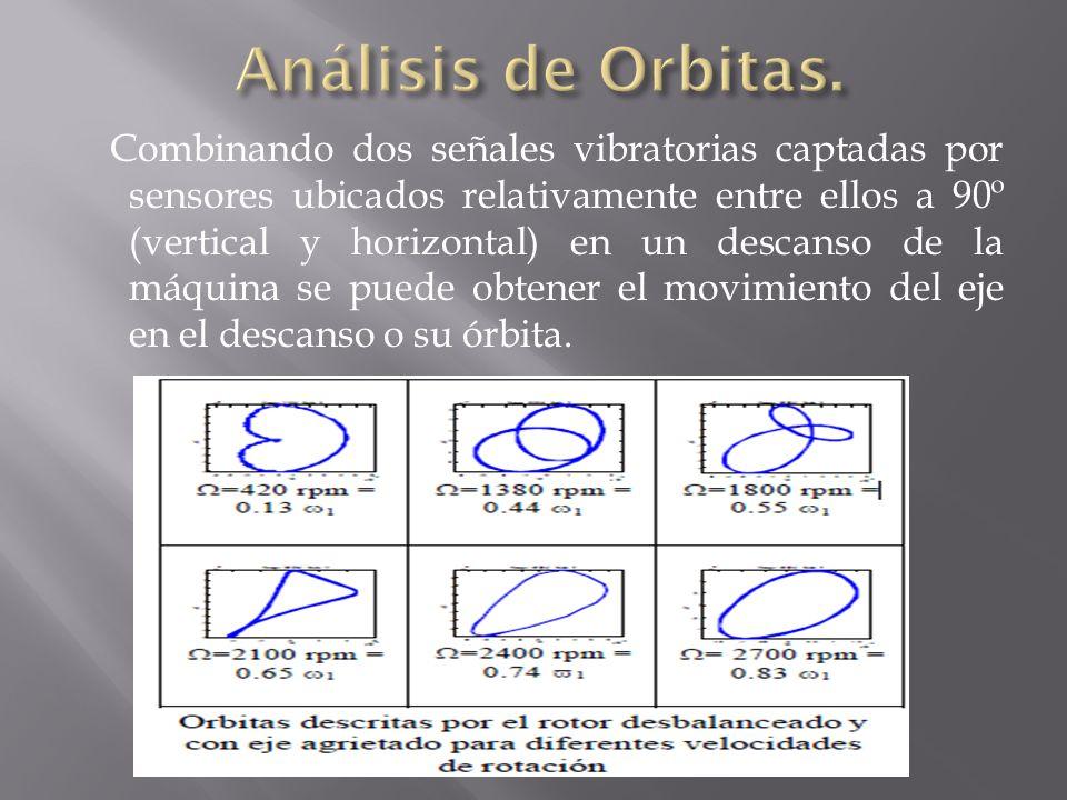 Análisis de Orbitas.
