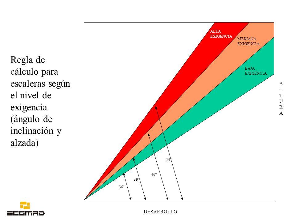 ALTA EXIGENCIA MEDIANA EXIGENCIA. Regla de cálculo para escaleras según el nivel de exigencia (ángulo de inclinación y alzada)