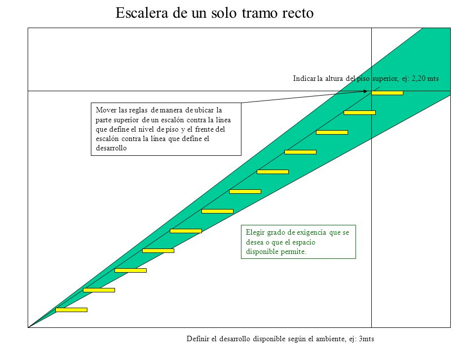 Escalera de un solo tramo recto
