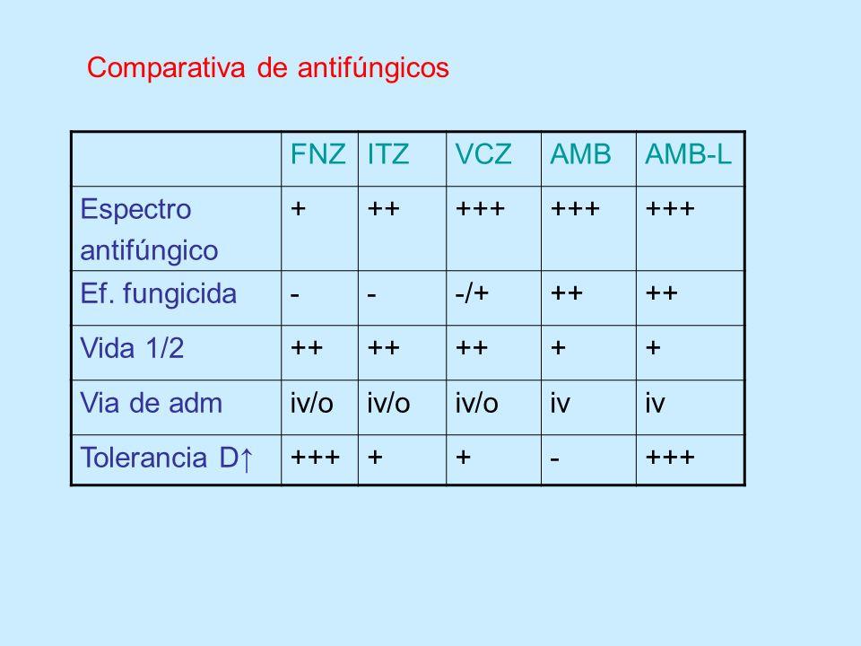 Comparativa de antifúngicos