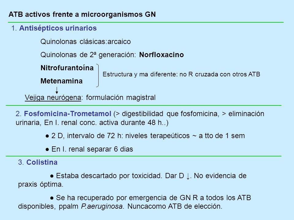 ATB activos frente a microorganismos GN