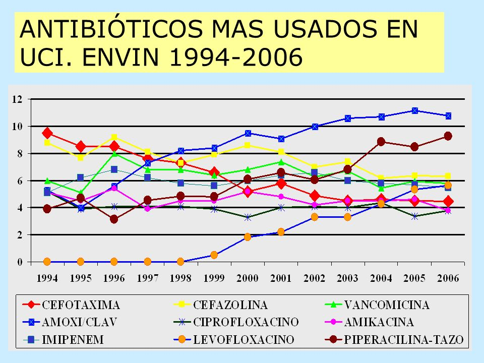 ANTIBIÓTICOS MAS USADOS EN UCI. ENVIN 1994-2006