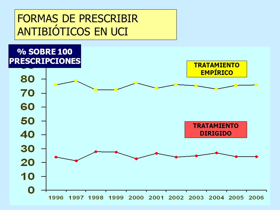 FORMAS DE PRESCRIBIR ANTIBIÓTICOS EN UCI % SOBRE 100 PRESCRIPCIONES