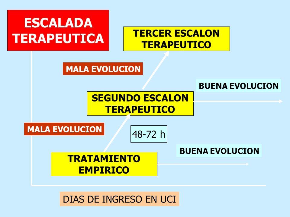 ESCALADA TERAPEUTICA TERCER ESCALON TERAPEUTICO SEGUNDO ESCALON