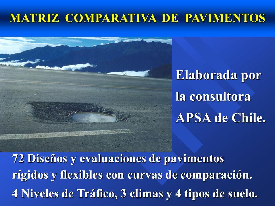 MATRIZ COMPARATIVA DE PAVIMENTOS