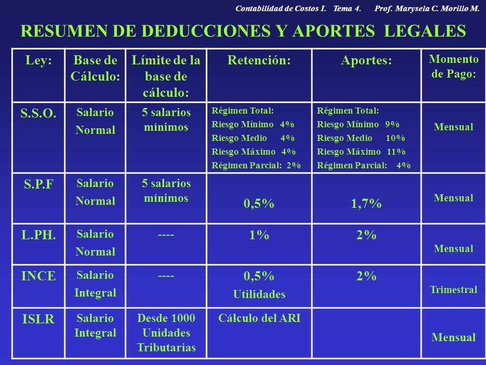 RESUMEN DE DEDUCCIONES Y APORTES LEGALES