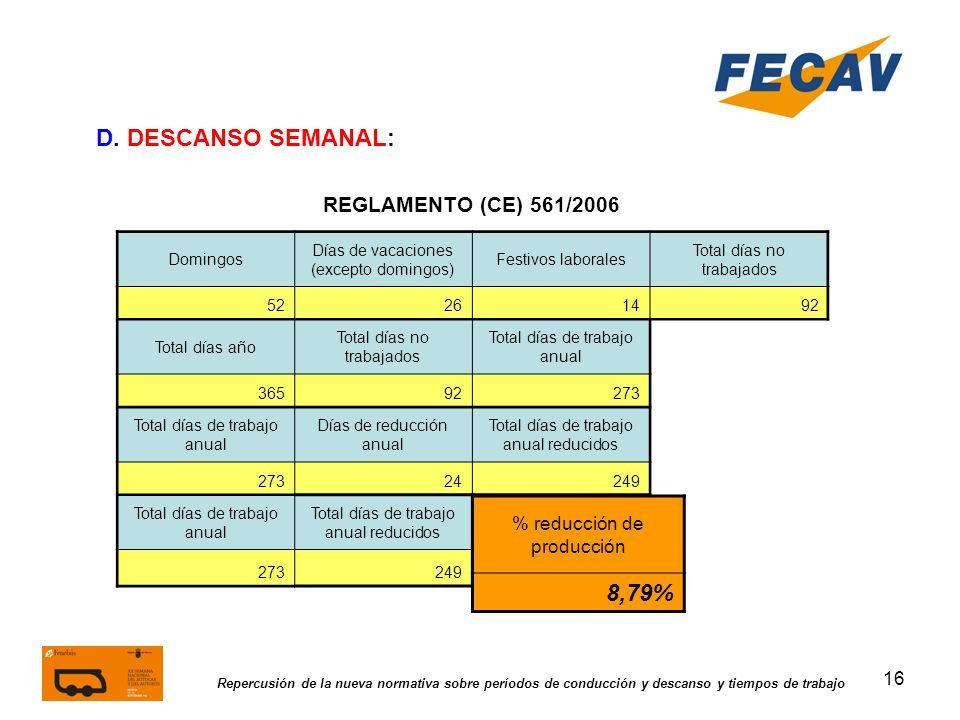 D. DESCANSO SEMANAL: 8,79% REGLAMENTO (CE) 561/2006