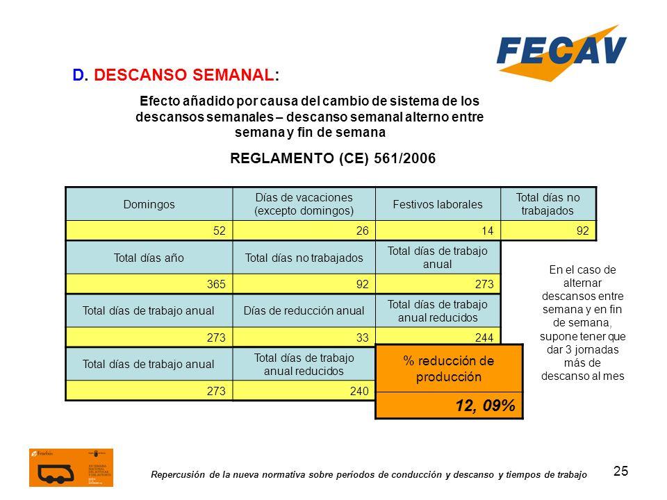 D. DESCANSO SEMANAL: 12, 09% REGLAMENTO (CE) 561/2006