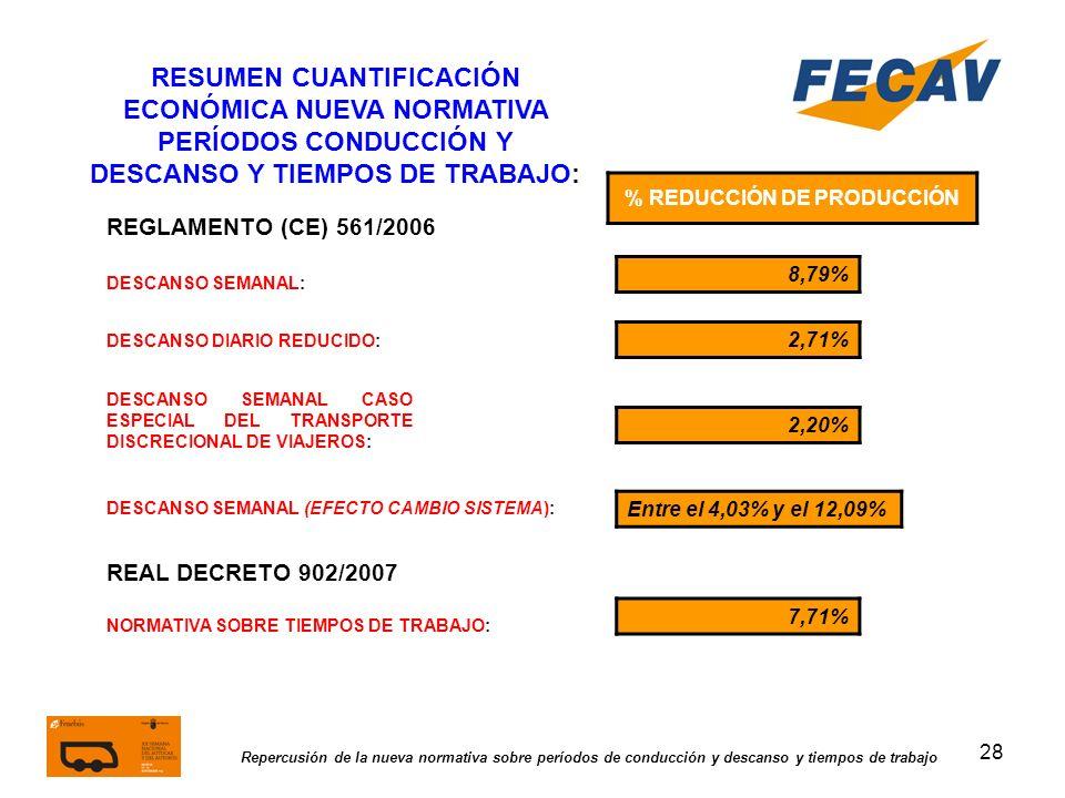 % REDUCCIÓN DE PRODUCCIÓN