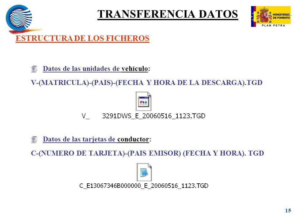 TRANSFERENCIA DATOS ESTRUCTURA DE LOS FICHEROS