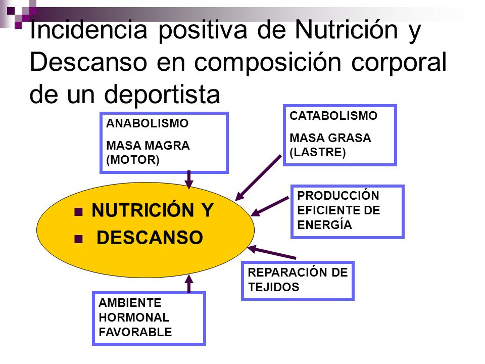 Incidencia positiva de Nutrición y Descanso en composición corporal de un deportista