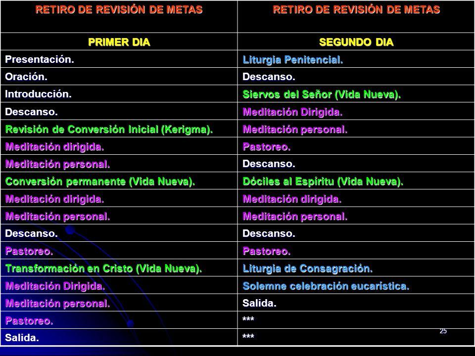 RETIRO DE REVISIÓN DE METAS