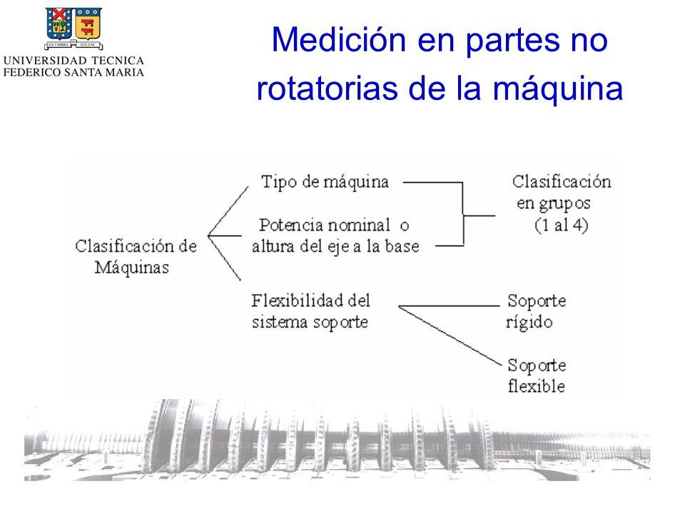 Medición en partes no rotatorias de la máquina