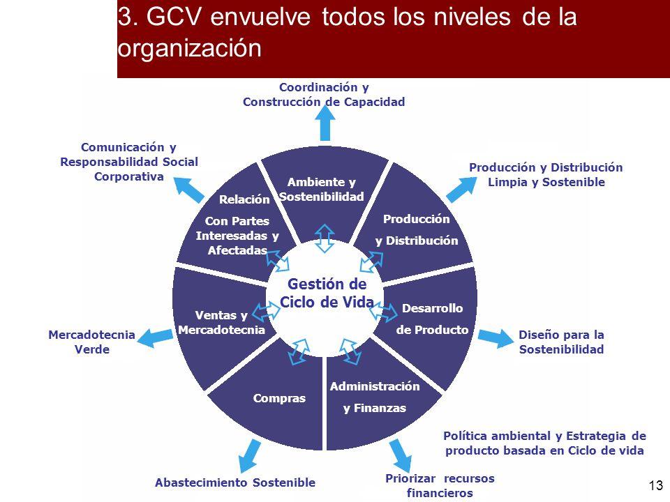 3. GCV envuelve todos los niveles de la organización