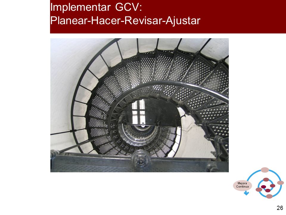 Implementar GCV: Planear-Hacer-Revisar-Ajustar