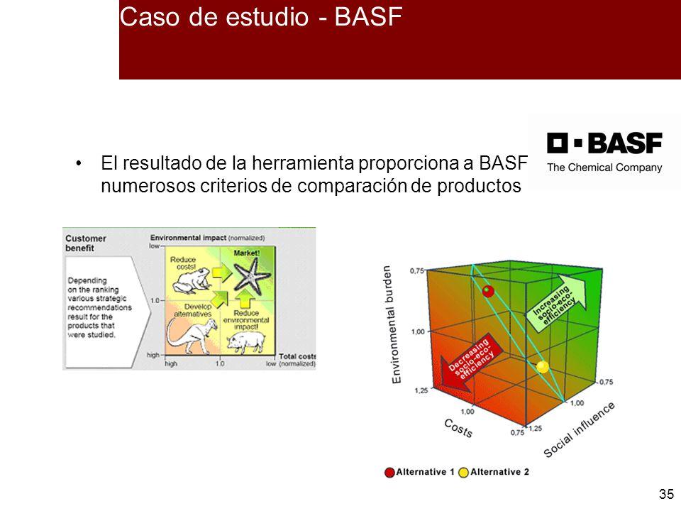 Caso de estudio - BASF El resultado de la herramienta proporciona a BASF numerosos criterios de comparación de productos.
