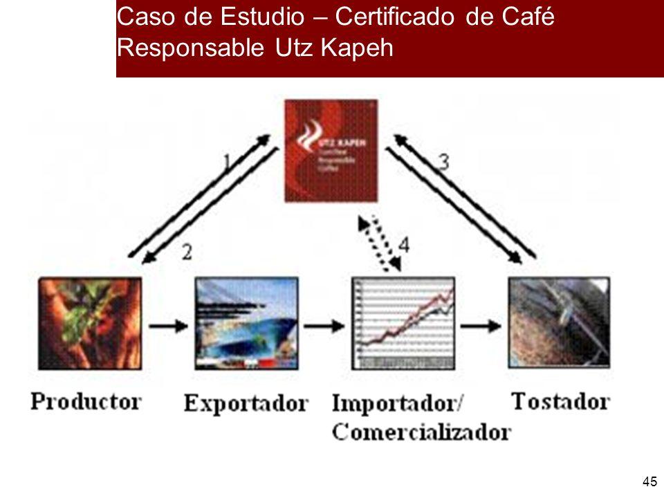 Caso de Estudio – Certificado de Café Responsable Utz Kapeh
