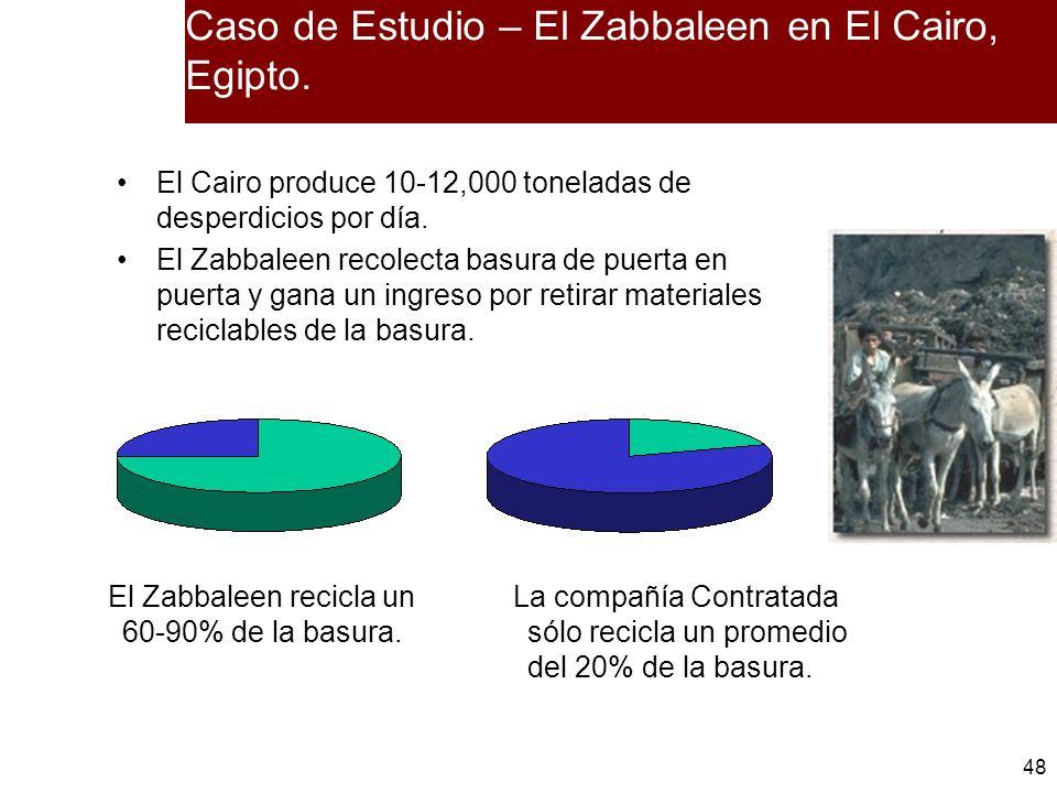 Caso de Estudio – El Zabbaleen en El Cairo, Egipto.