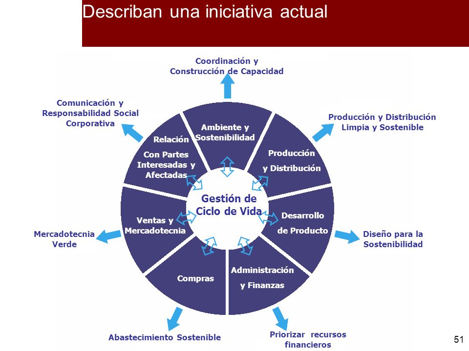 Describan una iniciativa actual