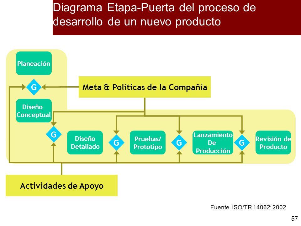 Diagrama Etapa-Puerta del proceso de desarrollo de un nuevo producto