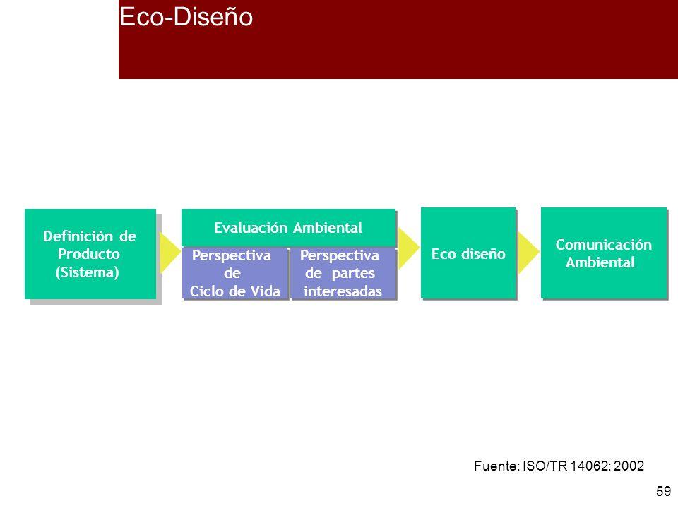 Eco-Diseño Definición de Producto (Sistema) Evaluación Ambiental