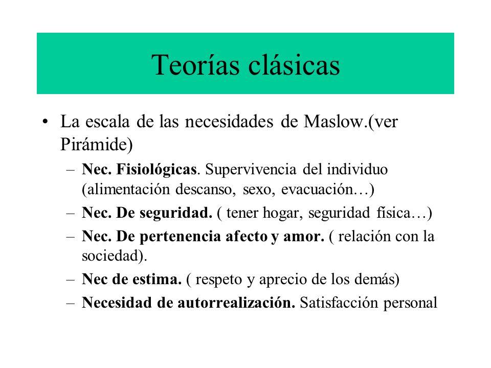 Teorías clásicas La escala de las necesidades de Maslow.(ver Pirámide)