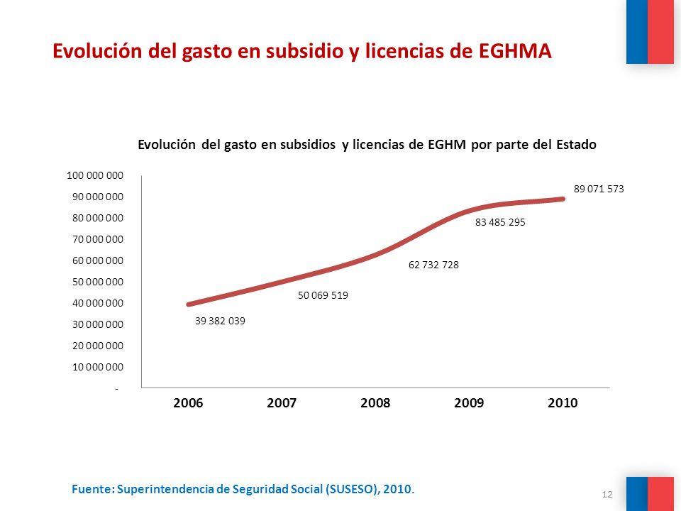 Fuente: Superintendencia de Seguridad Social (SUSESO), 2010.