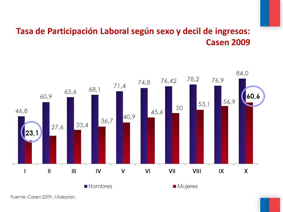 Tasa de Participación Laboral según sexo y decil de ingresos: Casen 2009