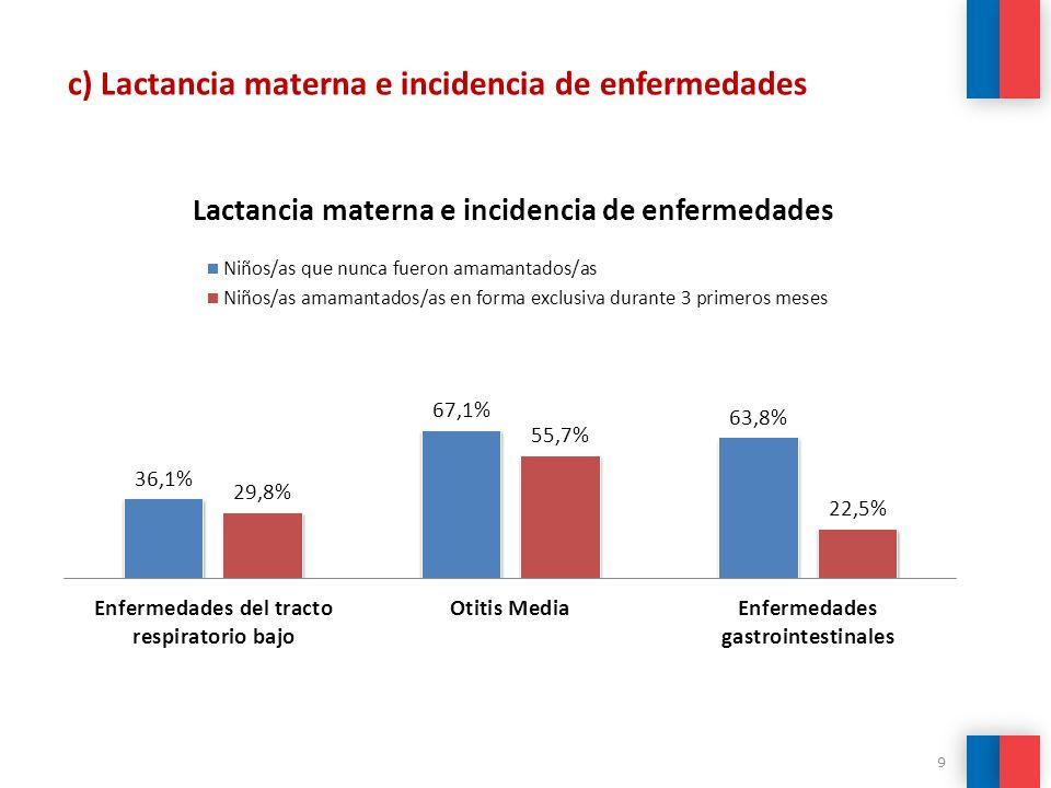 c) Lactancia materna e incidencia de enfermedades