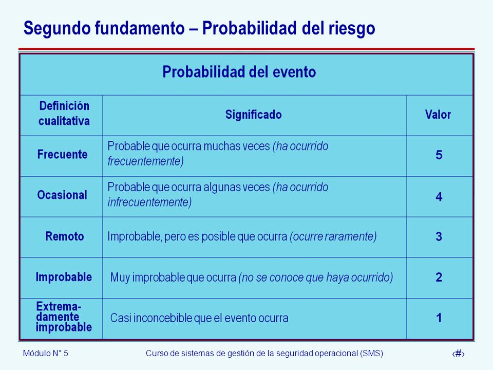 Segundo fundamento – Probabilidad del riesgo