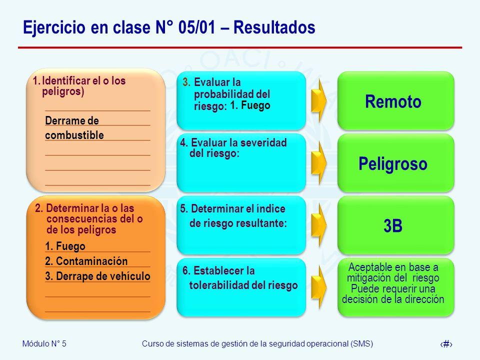 Ejercicio en clase N° 05/01 – Resultados